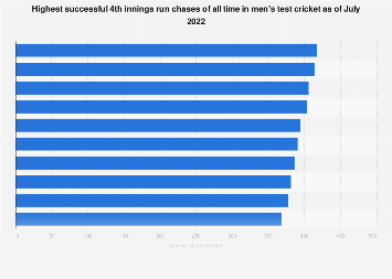 Highest successful run chases in test cricket 2021 | Statista