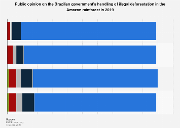 Brazil: opinion on illegal deforestation policy in the Amazon 2019