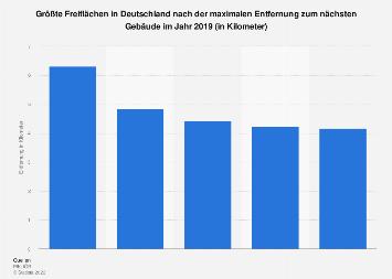 Größte gebäudefreie Gebiete nach Entfernung zum nächsten Gebäude in Deutschland 2019