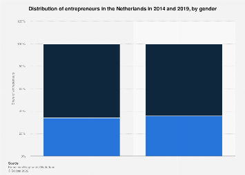 Distribution of entrepreneurs in the Netherlands 2014-2019, by gender