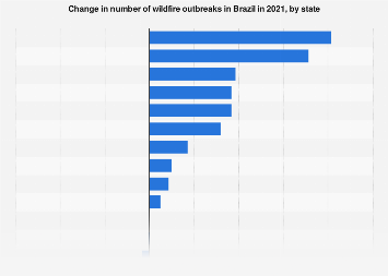 Brazil: wildfire annual growth rate by state 2019