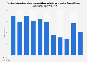 Brevets de piles à combustible déposés par General Motors dans le monde 2009-2019