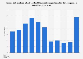 Nombre de brevets de piles à combustible déposés par Samsung dans le monde 2009-2019