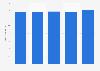 Global airline alliances' total number of flights 2014-2018