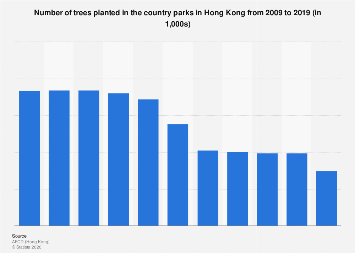 Tree number planted in Hong Kong's country parks 2008-2018