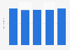 Star Alliance's total number of flights 2014-2018