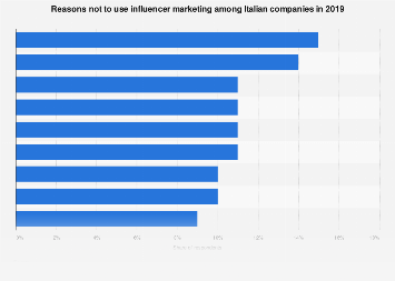 Reasons not to use influencer marketing among Italian companies 2019