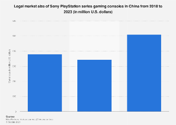 PlayStation series gaming consoles official market size in China 2018-2023