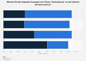 Umfrage: Bewertung von Zuwanderung 2019