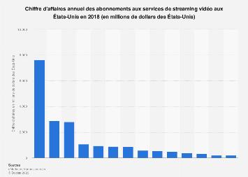 Chiffre d'affaires des abonnements aux services de streaming vidéo États-Unis 2018
