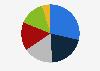 Share of hotel market segmentation MENA 2018 by segment
