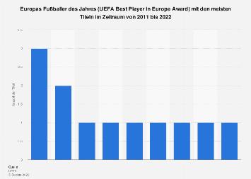 Europas Fußballer des Jahres bis 2019