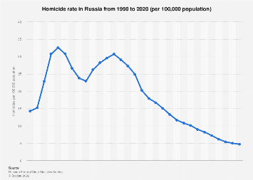 Homicide rate in Russia 1990-2018