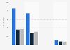 CD Projekt sales revenue in Poland in 2019, by revenue source