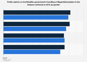 Brazil: opinion on illegal deforestation in the Amazon 2019, by gender