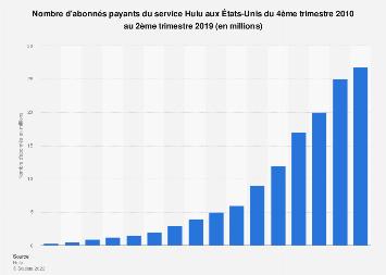 Nombre d'abonnés payants du service Hulu par trimestre aux États-Unis 2010-2019