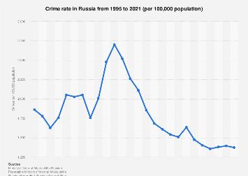 Organized Crime Russia