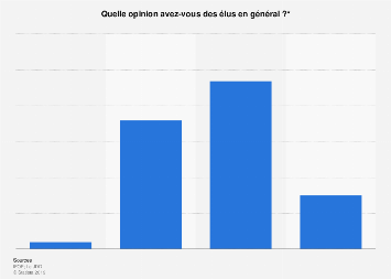 Opinion publique vis-à-vis des élus en France 2019