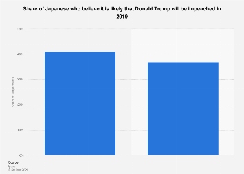 Opinion on possibility of Donald Trump getting impeached Japan 2019