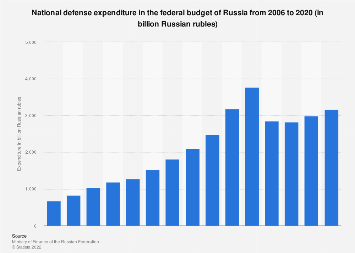 Federal budget spending on national defense in Russia 2006-2018