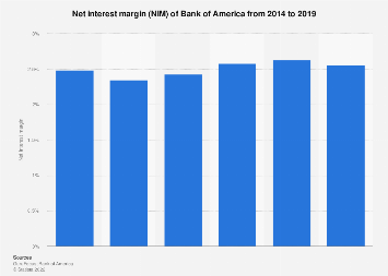 Bank Of America Nim 2014 2019 Statista
