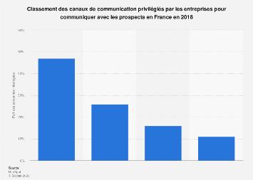 Modes de communication courants en entreprises avec les prospects en France 2018