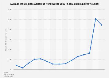 Price Of Iridium Worldwide 2017 Statista