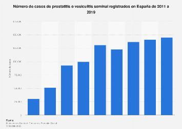 Vesiculitis prosztatitis
