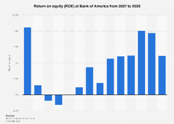 Bank Of America Roe 2007 2019 Statista