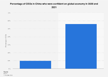 CEOs in China who were confident on global economy 2018-2019