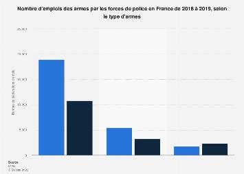 Déclarations d'emploi d'armes par les forces de police par armes en France 2017-2018