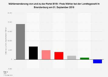 Wählerwanderung von und zu der BVB / FW bei der Landtagswahl in Brandenburg 2019