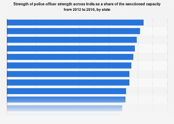 Share of police officer strength in India by state 2012-2016