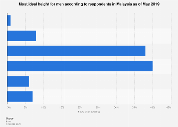 Malaysia Most Ideal Height For Men 2019 Statista