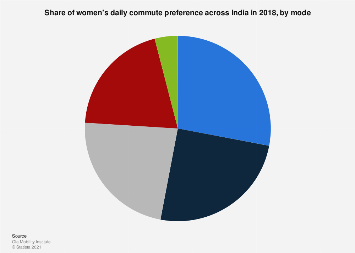 Women's preferred mode of daily commute India 2018
