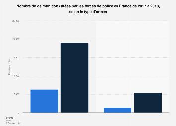Munitions tirées par les forces de police par type d'armes en France 2017-2018