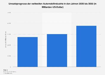 Prognostizierter Umsatz der weltweiten Automobilindustrie 2020 bis 2030