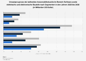 Umsatzprognose im Bereich Automotive Software und Elektronik bis 2030