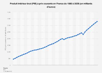 Produit intérieur brut (PIB) à prix courants en France 2014-2024