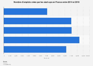 Nombre d'emplois créés grâce aux start-ups en France 2014-2018