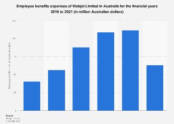 Employee benefits expenses of Webjet Limited in Australia 2016-2019