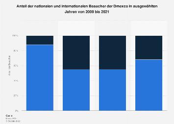 Verteilung der Besucher der Dmexco nach Herkunft 2009 und 2018