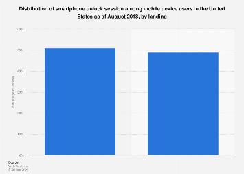 Distribution of mobile unlocks among U.S. smartphone users 2018, by landing