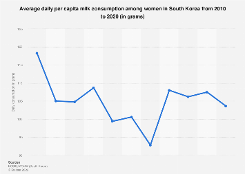 Mean per capita milk consumption per day among women South Korea 2007-2017