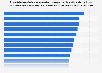 E-salud: tasa de penetración entre los profesionales sanitarios por países 2019