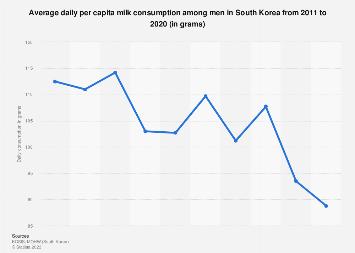 Mean per capita milk consumption per day among men South Korea 2007-2017