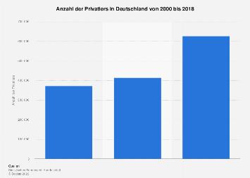 Anzahl der Privatiers in Deutschland bis 2018