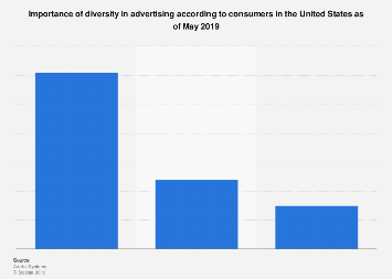 Importance of diversity in advertising according to consumers in the U.S. 2019