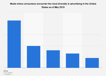 Media where consumers encounter the most diversity in ads in the U.S. 2019