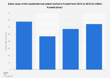 Sales value of the residential real estate market in Kuwait 2015-2018